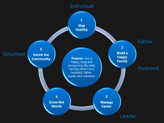 career strategy framework