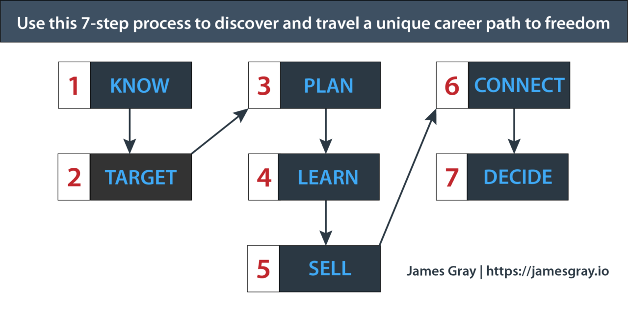 Follow this framework to experience the career and life you wish for