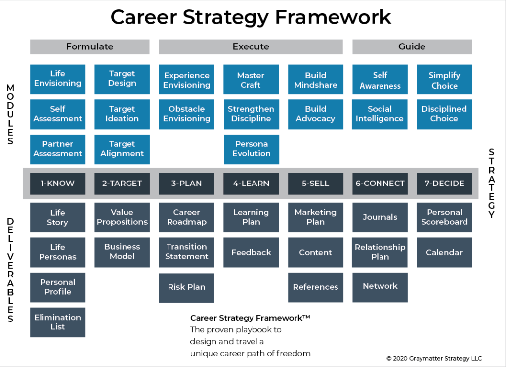 career-strategy-framework
