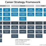 Follow this Framework to Experience the Career You Wish For