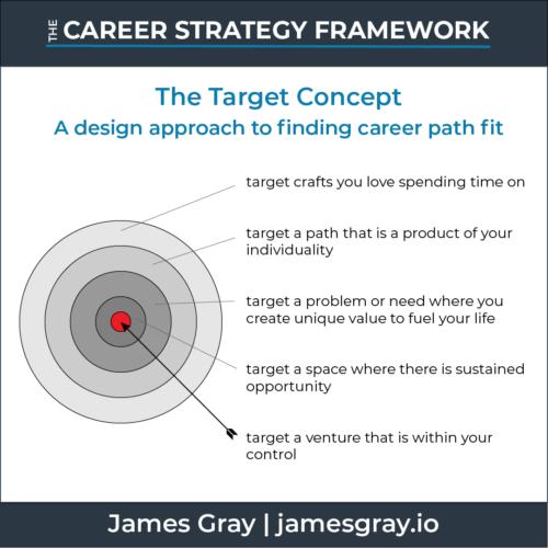 Career Strategy Framework - Target